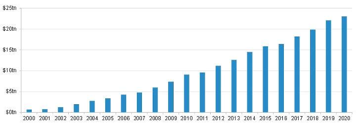 1. ábra: a feltörekvő piaci kötvényállomány 23 billió dollárra emelkedett - ez 400 százalékos növekedés a globális pénzügyi válság óta. Forrás: Fidelity International, JP Morgan, 2020. október