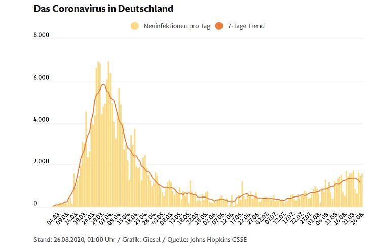 Az új, diagnosztizált koronavírus-fertőzések napi száma és hétnapos átlaga Németországban, 2020. március-augusztus (Forrás: Frankfurter Allgemeine Zeitung, printscreen)