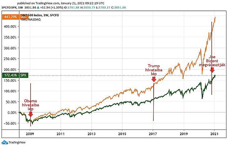 Az SP 500 és a Nasdaq 100-as indexek Obama, Trump és Biden színre lépésével (Tradingview.com)