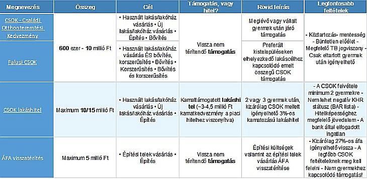 CSOK összefoglaló táblázat (Erste Bank)