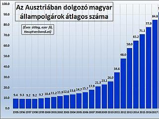A történelemben először százezer felett az Ausztriában dolgozó magyarok száma