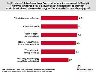 Még a válság sem tudott javítani a magyarok pénzügyi tudatosságán