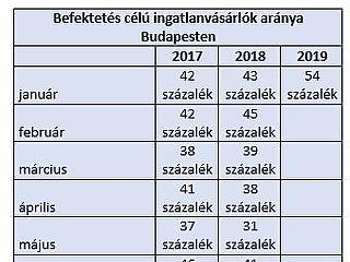Megvan, miért veszik a lakásokat Budapesten