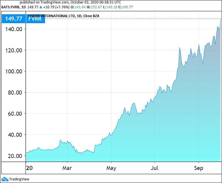 Grafikon: A Fiverr online munkaközvetítő árfolyama (Tradingview.com)