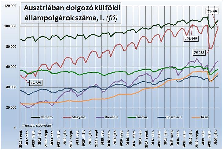 2. Ábra: Az Ausztriában dolgozó külföldiek száma (fő)