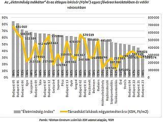 Kikutatták: itt vannak a legélhetőbb magyar városok