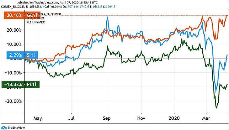 Az arany (narancssárga), az ezüst (kék) és a platina (zöld). (Tradingview.com)