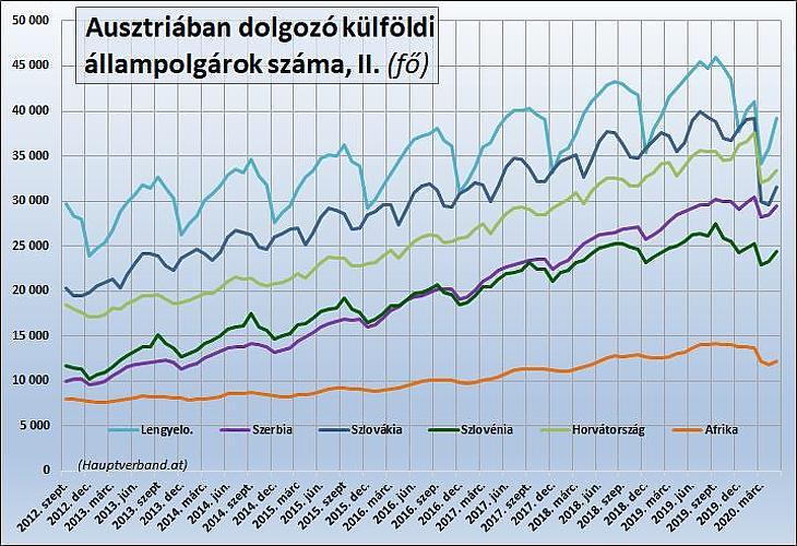 Ausztriában dolgozó külföldi állampolgárok száma (II.)