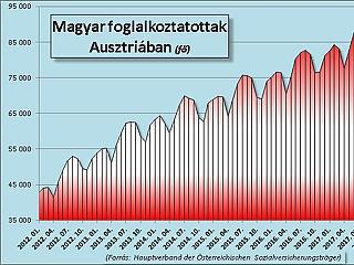Új rekordon az Ausztriában dolgozók száma, vita a gyerekpénzről
