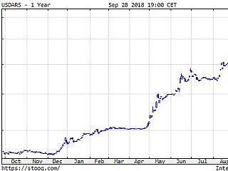 Az égben az olajár, zuhan az argentin peso
