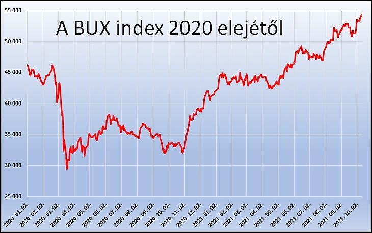 A BUX index 2020 elejétől (BÉT-adatok)