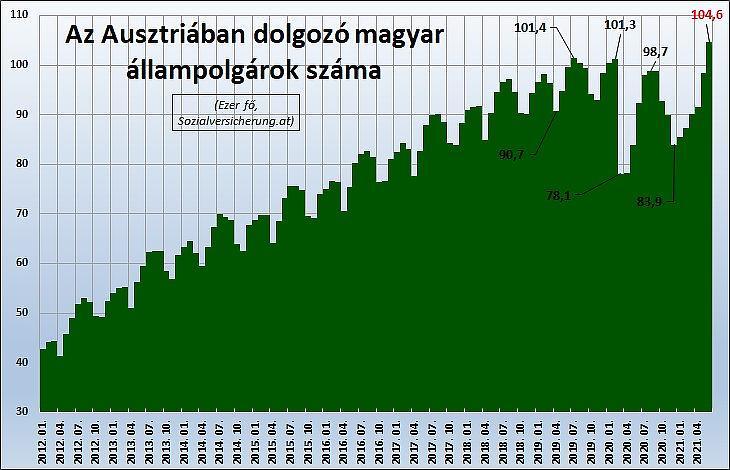 1. Az Ausztriában dolgozó magyar állampolgárok száma (fő, Sozialversicherung.at)
