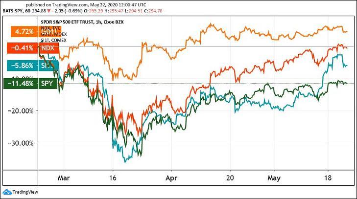 1. Ábra: Az S&P 500 index ETF-je (SPY), a Nasdaq 100 (NDX), az arany és az ezüst árfolyamváltozása (Tradingview.com)