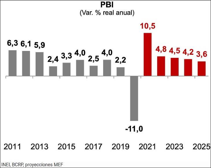 Hivatalos adatok és prognózis a perui reál-GDP éves változásáról