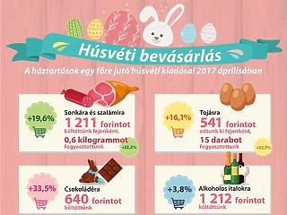 Sonka, csoki, szesz: ennyit költenek a magyarok húsvétkor
