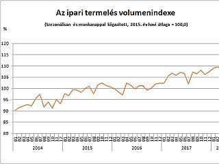 Ennél többet tényleg nem bír kifacsarni magából a magyar ipar?