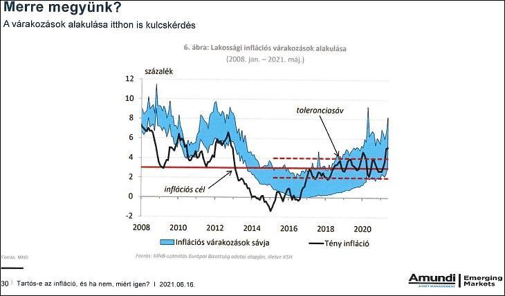 Az inflációs várakozások alakulása Magyarországon (MNB, Amundi)