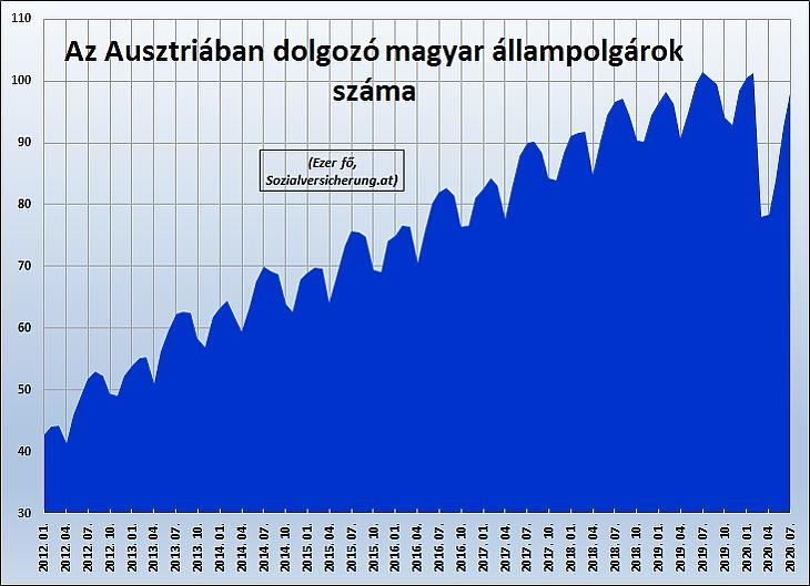 1. Ábra: Az Ausztriában dolgozó magyarok száma (ezer fő)
