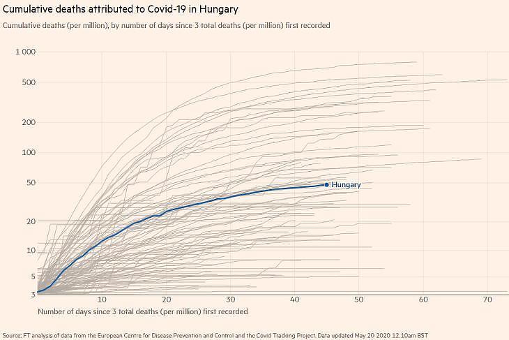 A koronavírusos halálos áldozatok számának alakulása millió lakosonként a világ egyes országaiban. (Forrás: Financial Times)