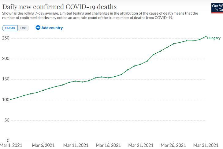 A koronavírusos halálesetek napi száma Magyarországon márciusban. (Hétnapos átlag, forrás: Our World In Data)