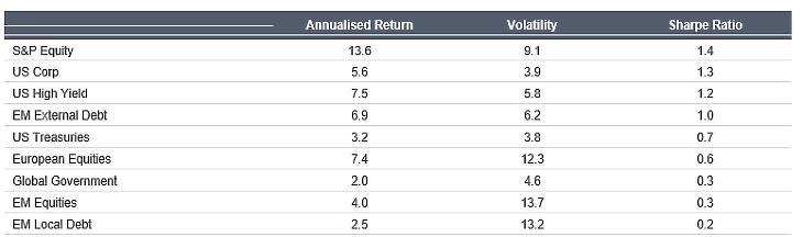 2. ábra: 10 éves hozam, volatilitás és Sharpe-mutató (%, évesítve), 2010-2020. Forrás: Fidelity International, BofA Global Research, Bloomberg, ICE Data Indices. S&P Equity: SPTR Index, US Corp: C0A0 Index, US HY: H0A0 Index, EM External: JPEIDIVR Index, UST: G0A0 Index, Euro Equities: E100 Index, Global Govt: W0G1 Index, EM Equities: GDUEEGF Index, EM Local: GBIEMCOR Index.