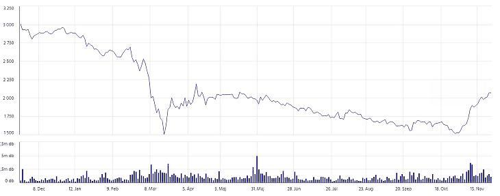 A Mol-részvények árfolyama az elmúlt 1 évben. 3000 forintról indult, most visszatért 2000 fölé. Forrás: BÉT