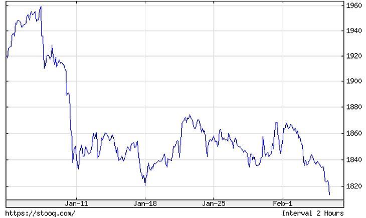 Az arany árfolyama az elmúlt 1 hónapban