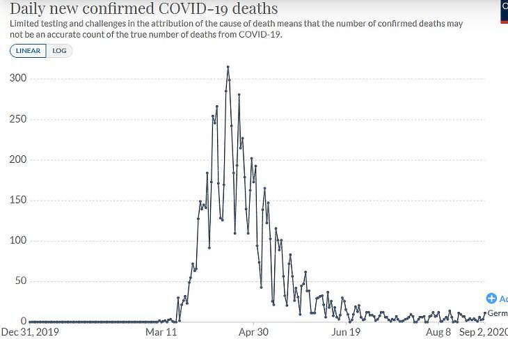 A napi koronavírusos halálesetek számának alakulása Németországban. (Forrás: Our World In Data)