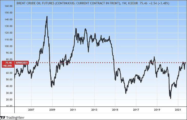 A Brent olaj árfolyama hosszabb távon. Már a válság előtti szinten van (Tradingview.com)