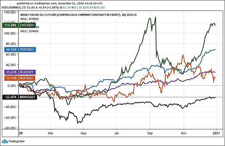 2. Ábra: Az amerikai faanyag (LB), a földgáz (NG), a vasérc (TI), a réz (HG) és a brent típusú kőolaj (BR) árfolyama (Tradingview.com)