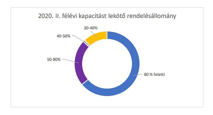 Rendelésállomány a 2. félévben (forrás: ÉVOSZ)
