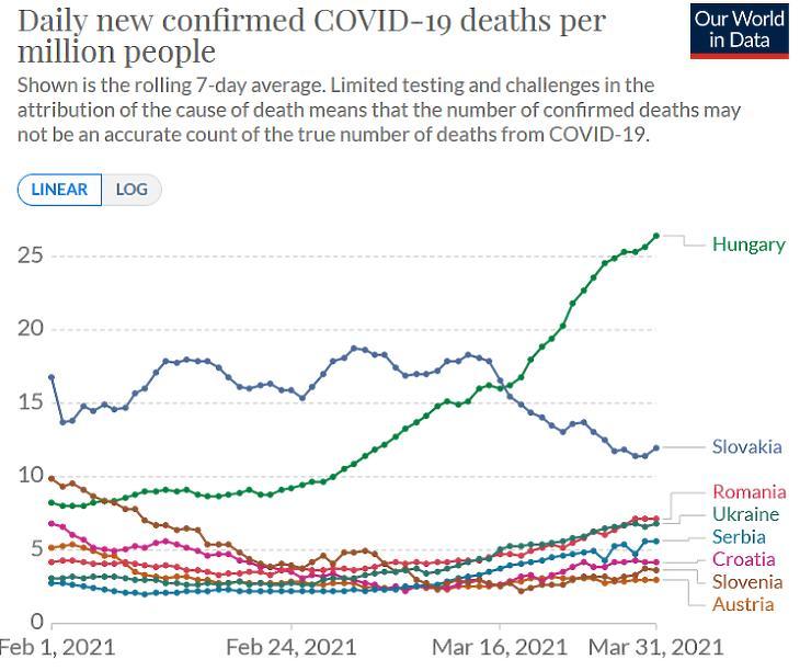 Koronavírusos halálozások napi száma egymillió lakosonként.  (Hétnapos átlag. Forrás: Our World In Data)