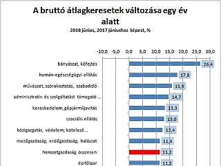 Megint nagyot nőttek a magyar fizetések – hol lehetett a legjobban keresni?