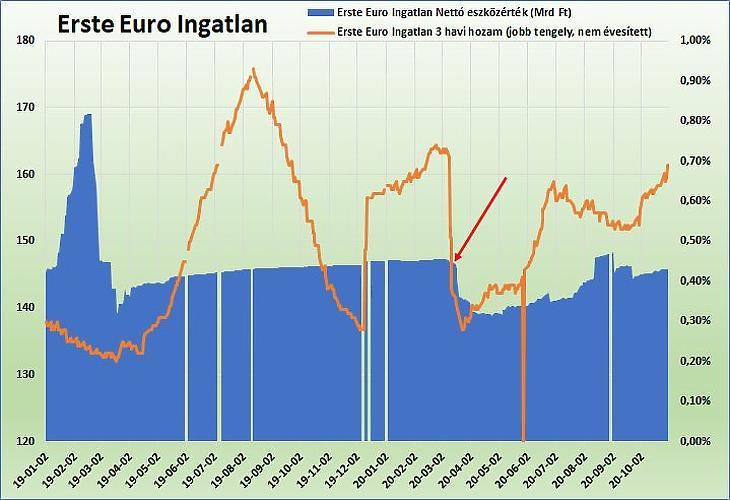 Erste Euro Ingatlan Alap