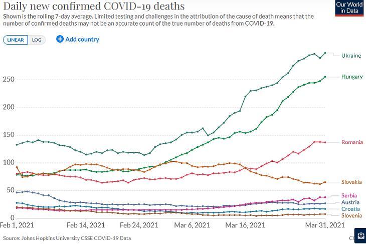 A koronavírusos halálesetek napi száma térségünkben. (Hétnapos átlag, forrás: Our World In Data)