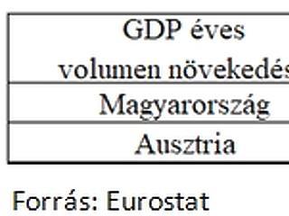 12 év múlva tényleg úgy élünk, mint az osztrákok?