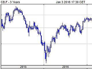 Rég nem látott magasságban az olajár