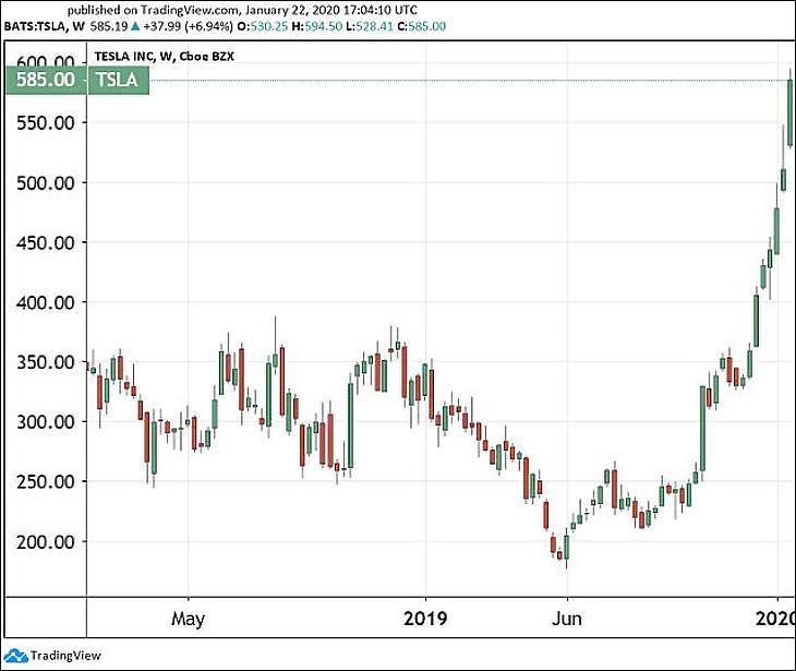 Üstökösszerűen száguld a Tesla, megint a 337-et ostromolja az euró