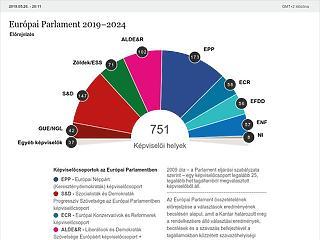 Az első jóslat: az euroszkeptikusok és a zöldek hozhatják a meglepetést az EP-ben