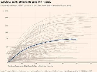 Koronavírus: a top 30-ban van Magyarország a globális halálozási listán