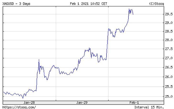 Az ezüst árfolyamának alakulása az elmúlt napokban