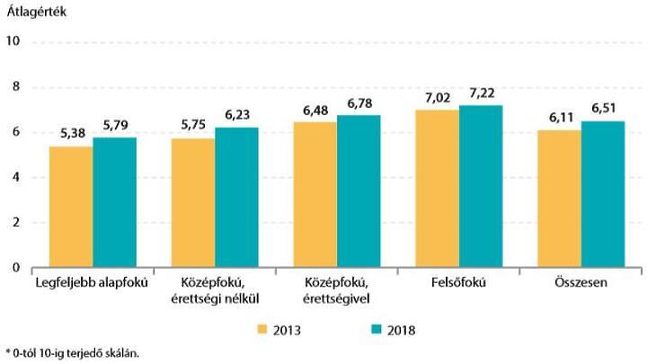 Magyar balsors: mennyire elégedettek az életükkel a magyarok?
