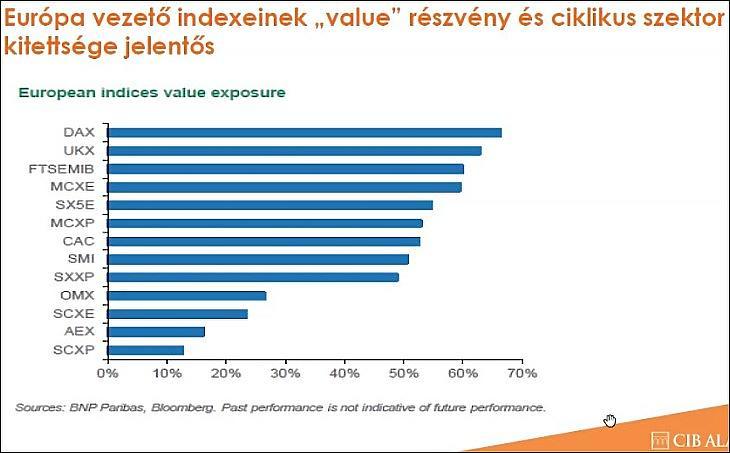 Európai részvényindexek ciklikus és value kitettsége (CIB Alapkezelő)