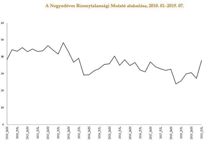 Bizonytalan hazai cégvezetők: tovább csökkent az üzleti bizalom