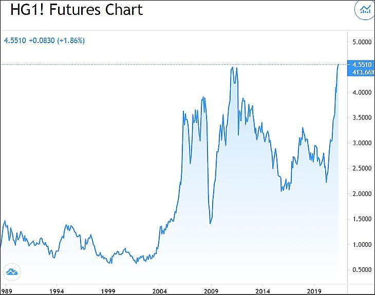 A réz árfolyama 30 évre (Tradingvoiew.com)