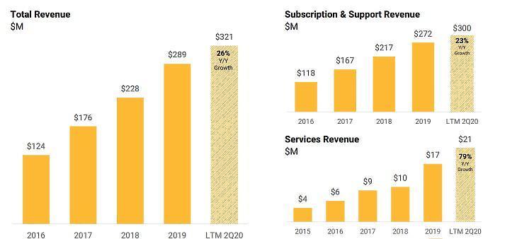 Forrás: BlackLine.com, befektetői kapcsolat, 2018