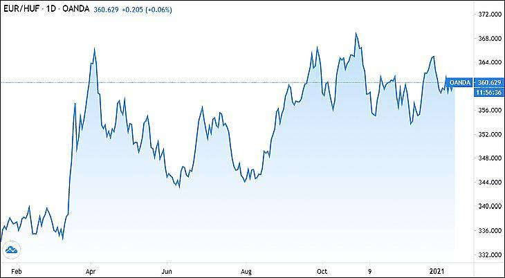Az euró/forint árfolyam egy éve (Tradingview.com)