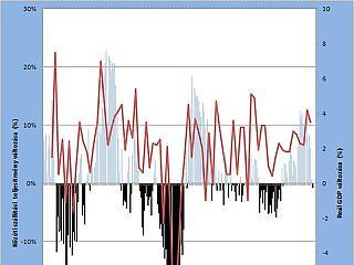 A nap grafikonja: most tényleg eljött a gazdasági visszaesés ideje?