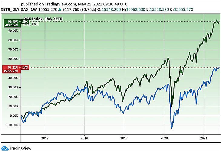 A német DAX és az amerikai SP500 indexek öt évre(Tradingview.com)