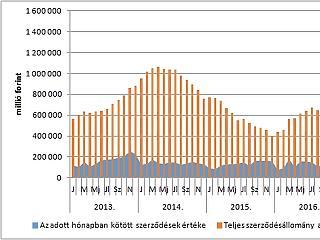 Dübörög az építőipar és az áfa-para - gond lehet a magyar lakásépítésekkel